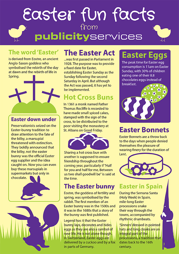 Easter study centre ih for Easter egg fun facts